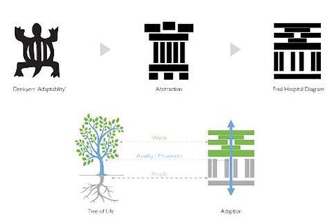 District Hospitals Adjaye Associates - design concept