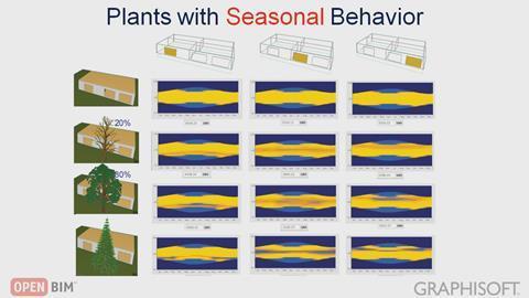 Model-based solar analyses