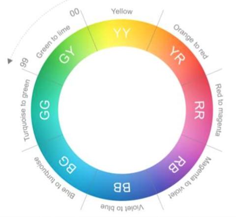 Dulux trade colour wheel
