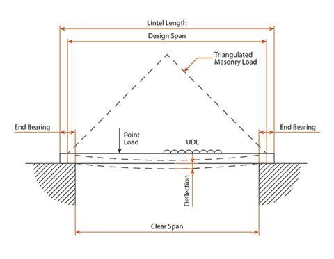 Diagram explaining key terms including: design span, clear span, end bearing, traingulated masonry load, uniformly distributed load (UDL), point load and deflection