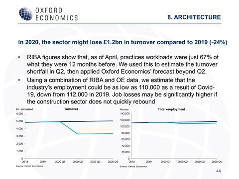 Covid impact on architecture - Oxford Economics slide44